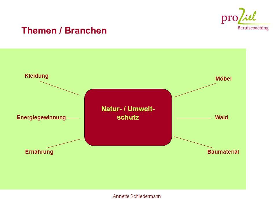Themen / Branchen Natur- / Umwelt- schutz Kleidung Möbel