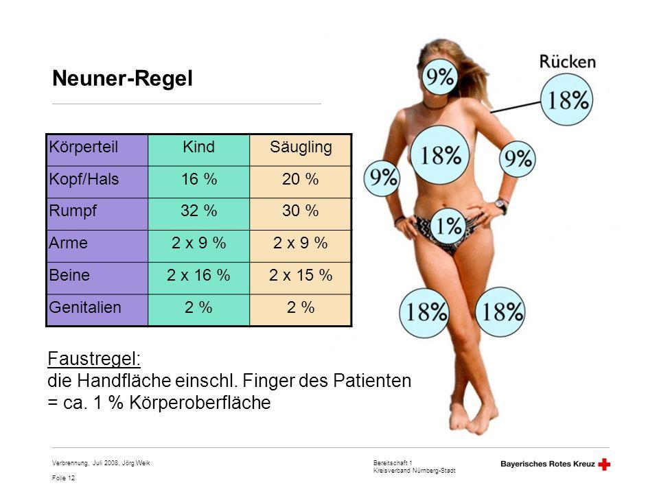 Neuner-Regel Faustregel: die Handfläche einschl. Finger des Patienten