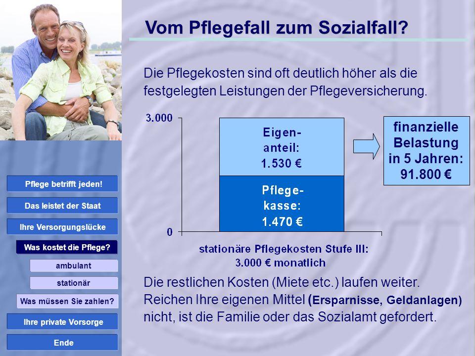 finanzielle Belastung in 5 Jahren: 91.800 € Ihre Versorgungslücke
