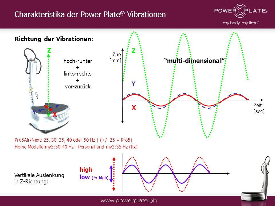 Charakteristika der Power Plate® Vibrationen
