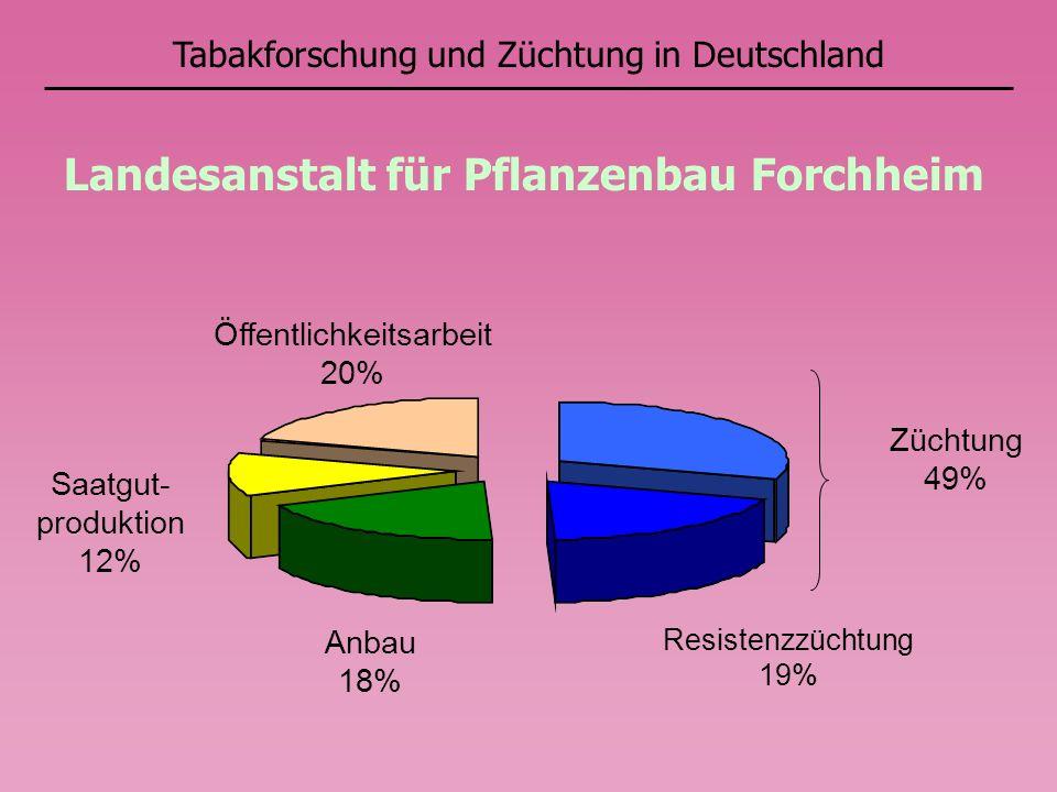 Landesanstalt für Pflanzenbau Forchheim