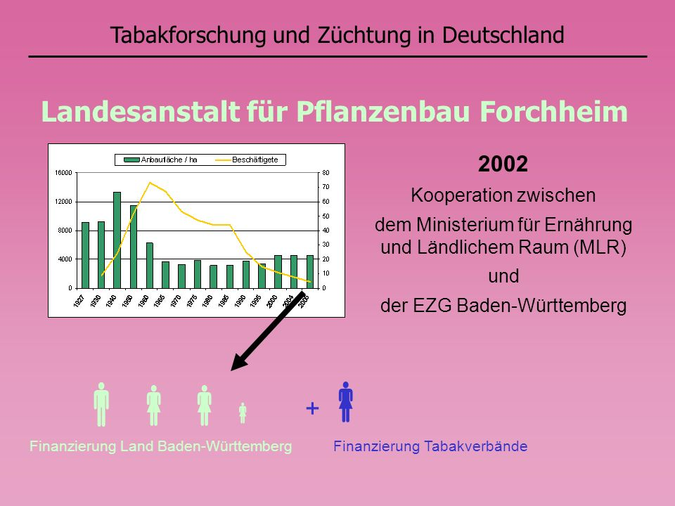 Landesanstalt für Pflanzenbau Forchheim +