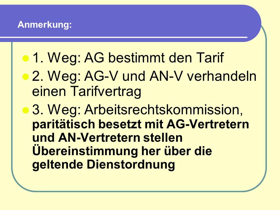 1. Weg: AG bestimmt den Tarif