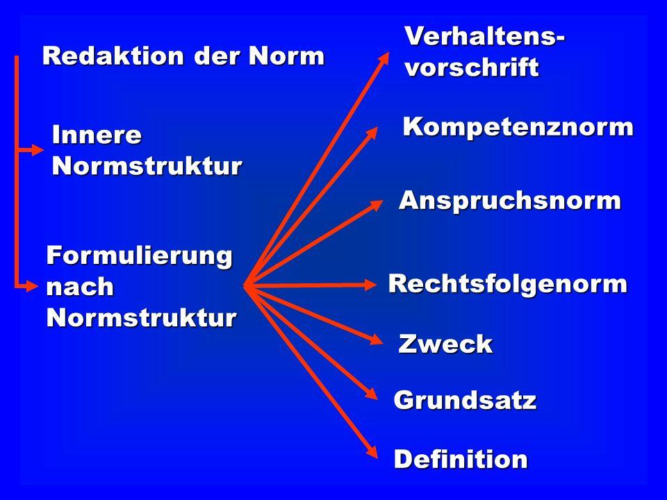 Redaktion der Norm Verhaltens- vorschrift. Kompetenznorm. Innere. Normstruktur. Anspruchsnorm.