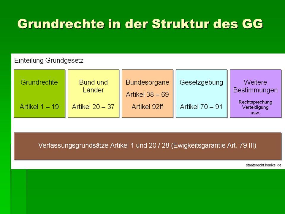 Grundrechte in der Struktur des GG