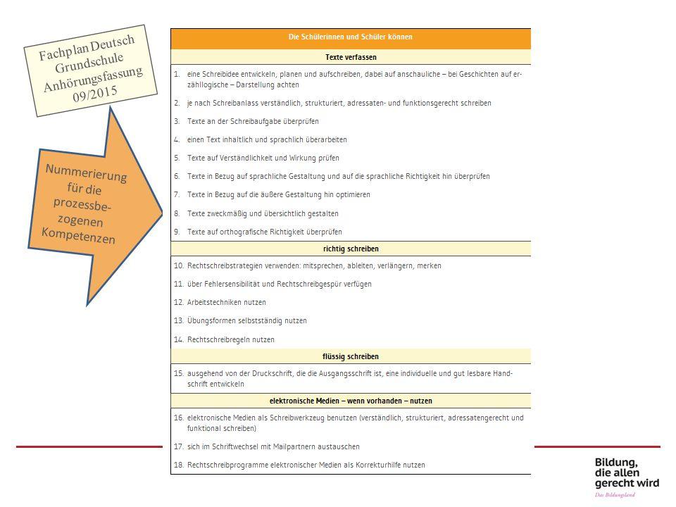 Prozessbezogene Kompetenzen