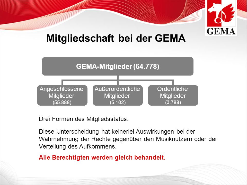 Mitgliedschaft bei der GEMA