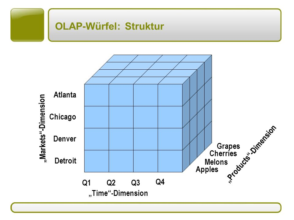 OLAP-Würfel: Struktur