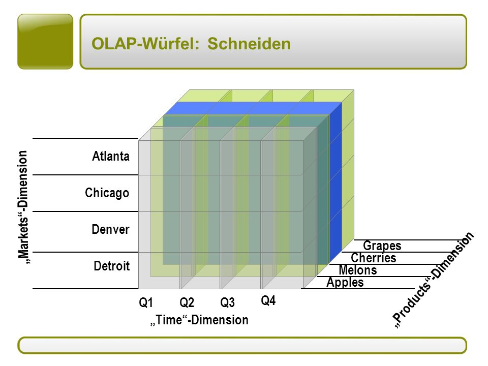OLAP-Würfel: Schneiden