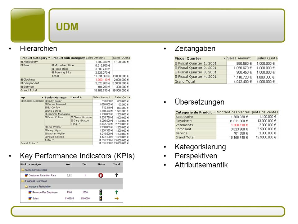 UDM Hierarchien Key Performance Indicators (KPIs) Zeitangaben