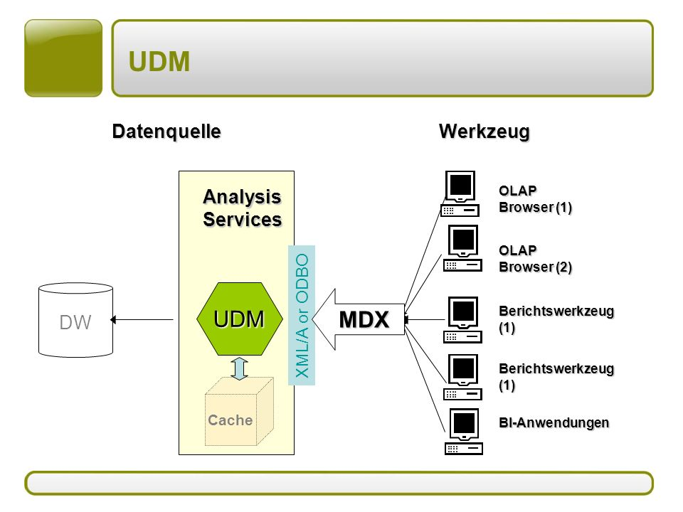 UDM UDM MDX Datenquelle Werkzeug DW Analysis Services XML/A or ODBO