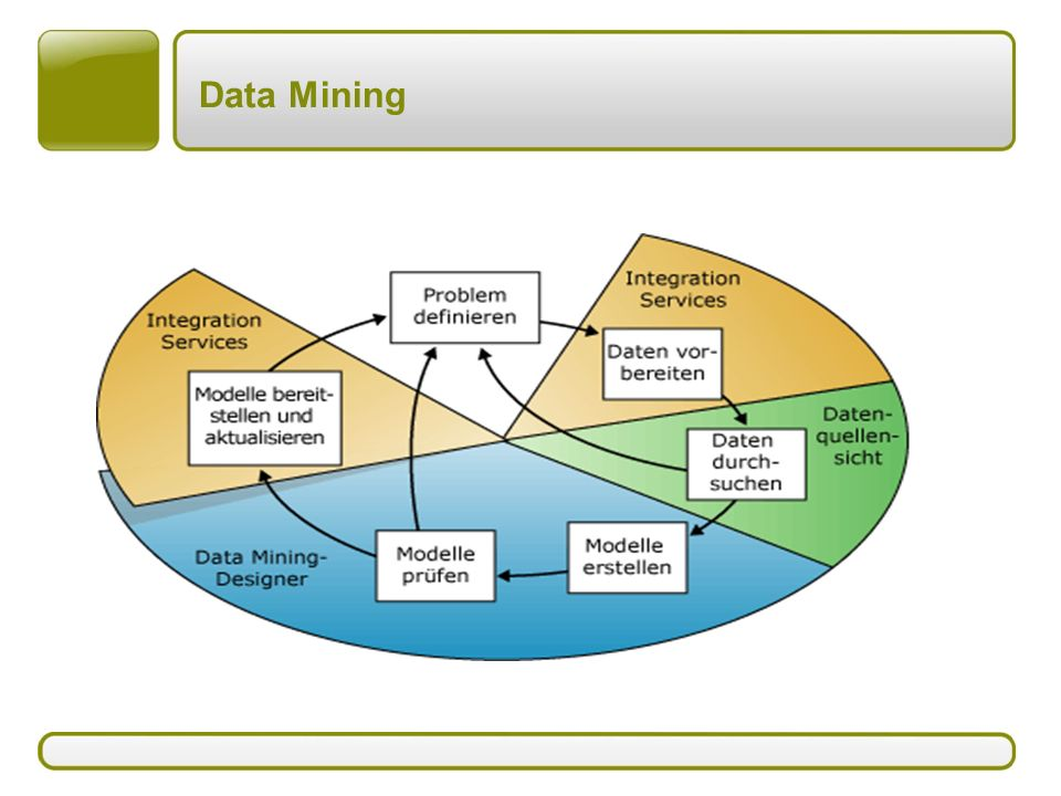 Data Mining The server has a number of formats which can be set up when the Cube is created.