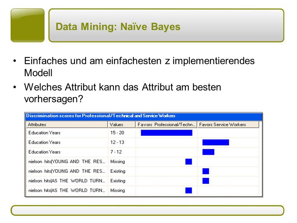 Data Mining: Naïve Bayes