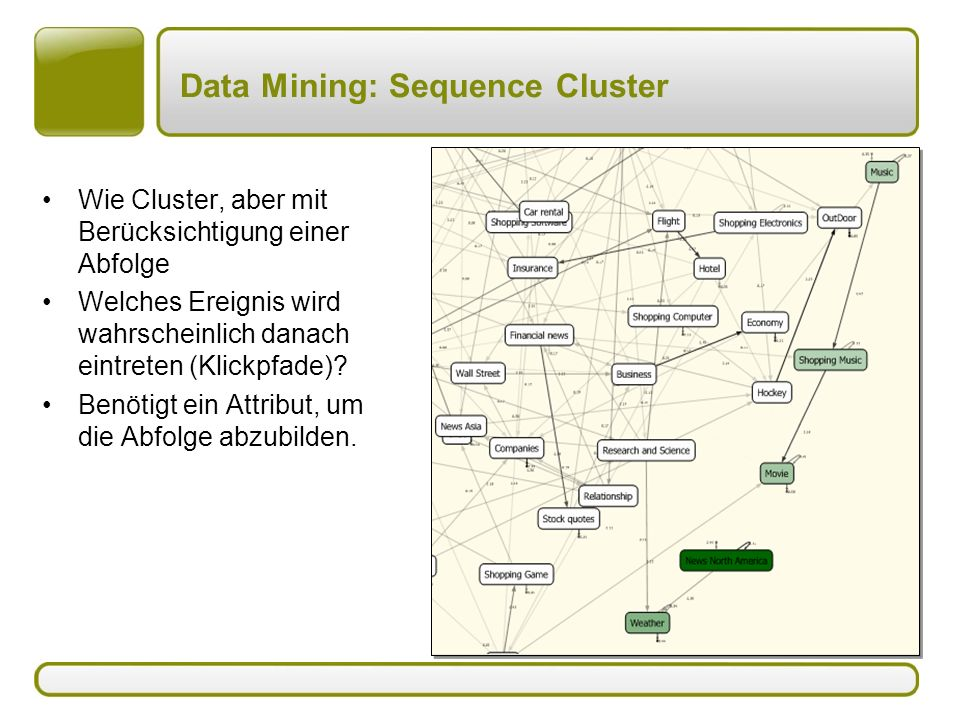 Data Mining: Sequence Cluster