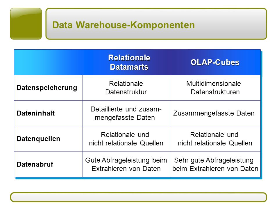 Data Warehouse-Komponenten