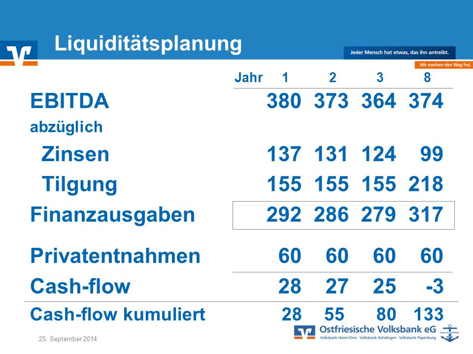 Liquiditätsplanung EBITDA 380 373 364 374 Zinsen 137 131 124 99
