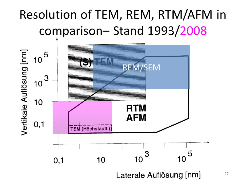 Resolution of TEM, REM, RTM/AFM in comparison– Stand 1993/2008
