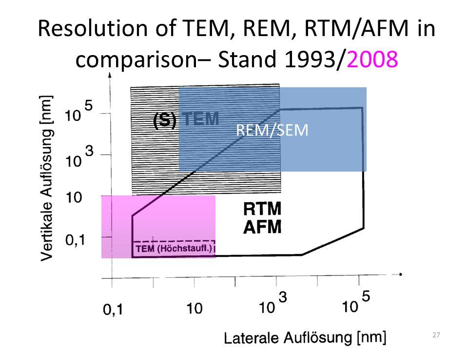 Resolution of TEM, REM, RTM/AFM in comparison– Stand 1993/2008
