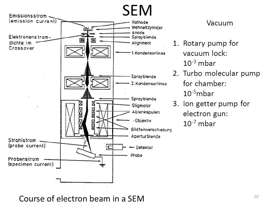 SEM Course of electron beam in a SEM Vacuum