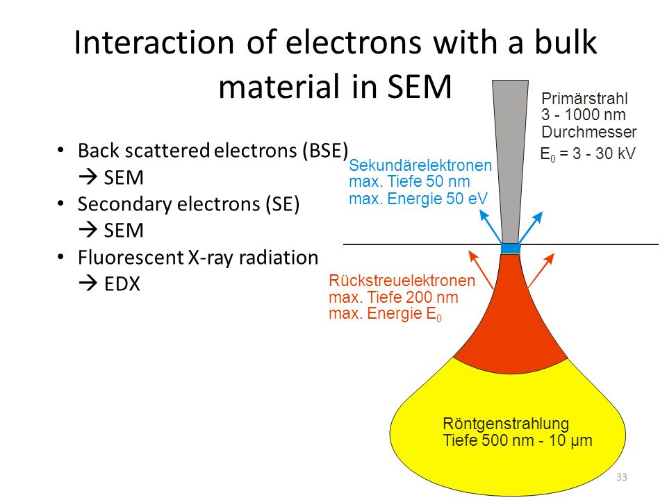 Interaction of electrons with a bulk material in SEM