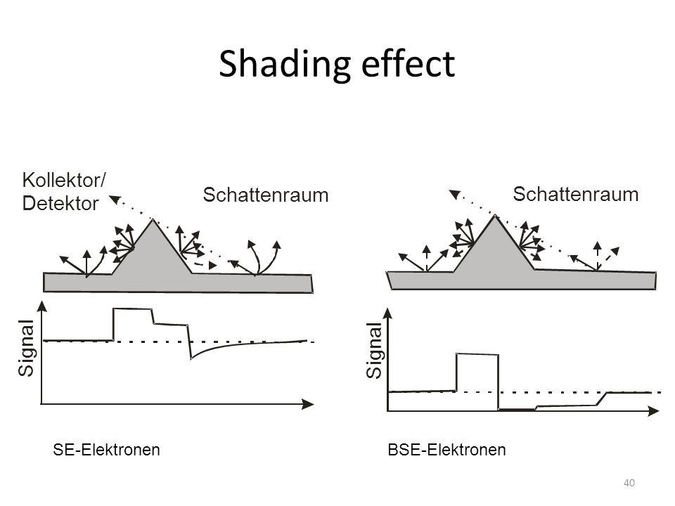 Shading effect Kollektor/ Schattenraum Detektor l a n g i S