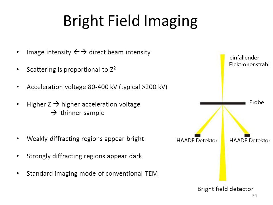 Bright Field Imaging Image intensity  direct beam intensity