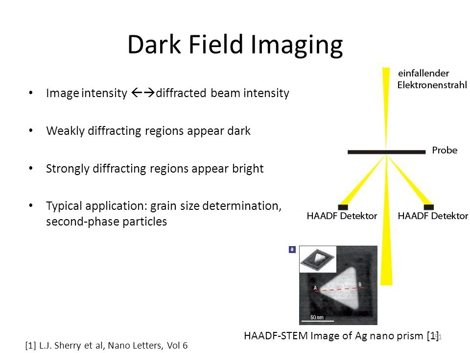 Dark Field Imaging Image intensity diffracted beam intensity