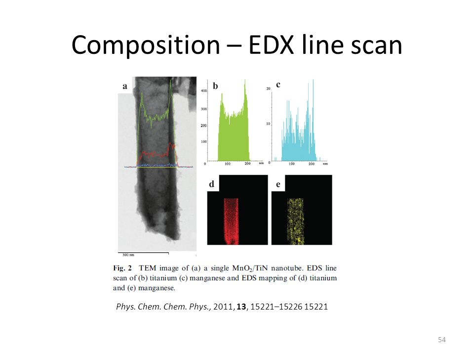 Composition – EDX line scan