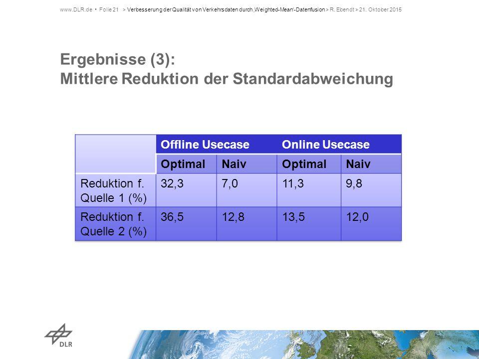 Ergebnisse (3): Mittlere Reduktion der Standardabweichung