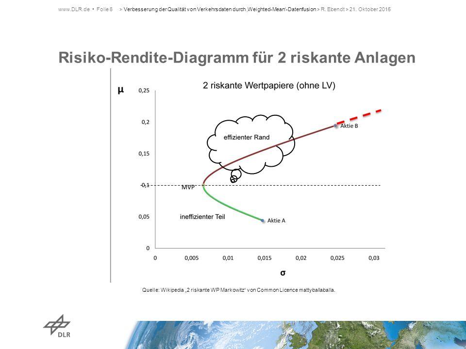 Risiko-Rendite-Diagramm für 2 riskante Anlagen