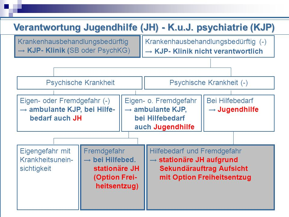 Verantwortung Jugendhilfe (JH) - K.u.J. psychiatrie (KJP)