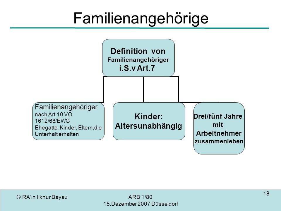 Familienangehörige Definition von i.S.v Art.7 Kinder: Altersunabhängig