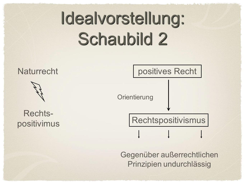 Idealvorstellung: Schaubild 2