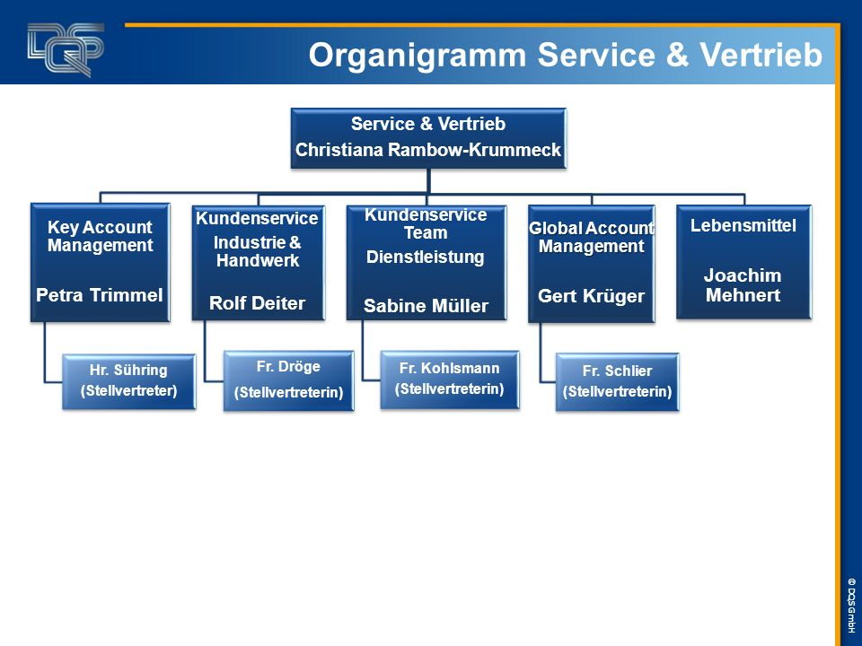 Organigramm Service & Vertrieb