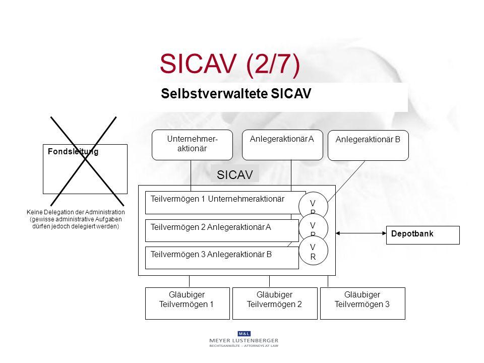 Selbstverwaltete SICAV
