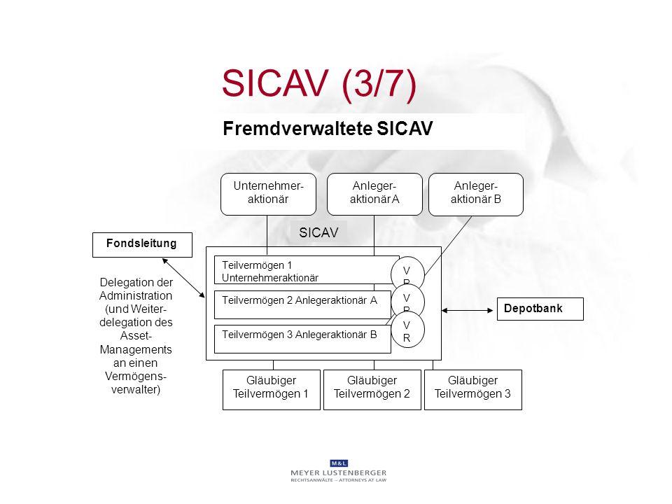 Fremdverwaltete SICAV