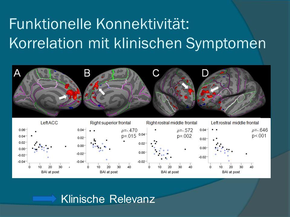 Funktionelle Konnektivität: Korrelation mit klinischen Symptomen