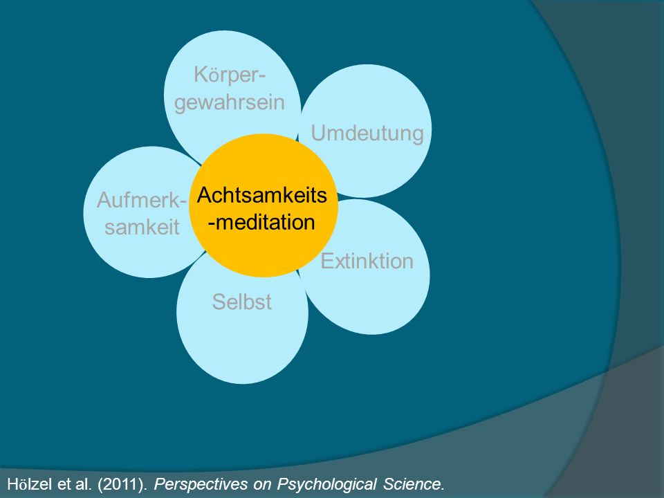 Achtsamkeits-meditation