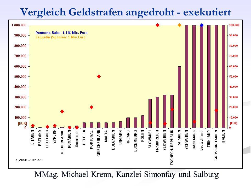Vergleich Geldstrafen angedroht - exekutiert
