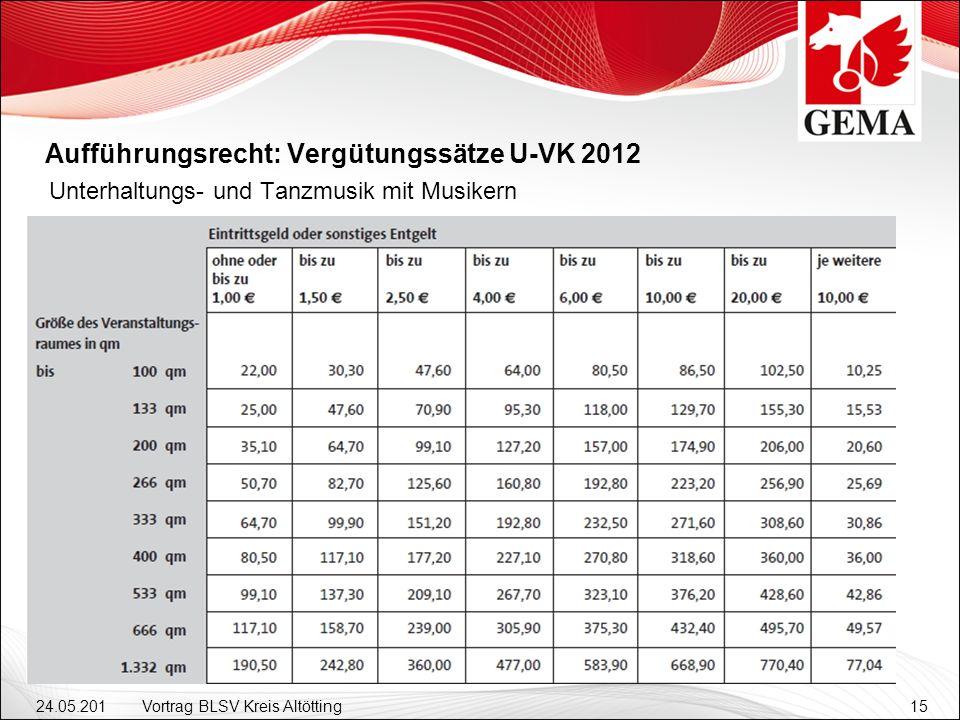 Aufführungsrecht: Vergütungssätze U-VK 2012