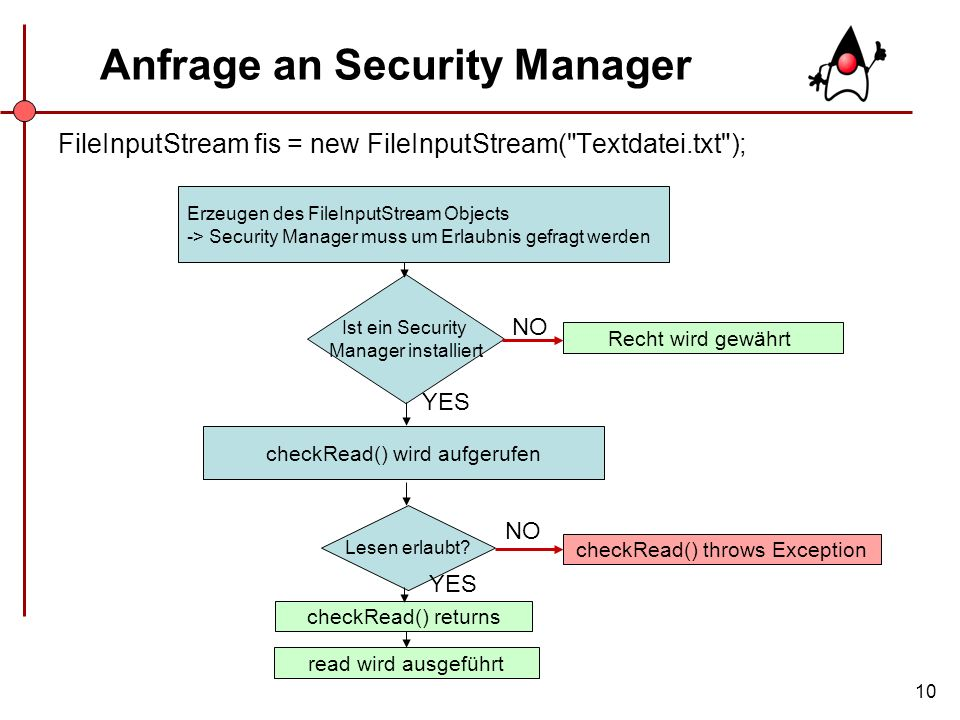 Anfrage an Security Manager