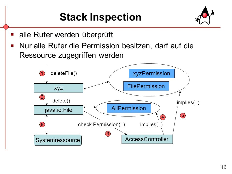 Stack Inspection alle Rufer werden überprüft