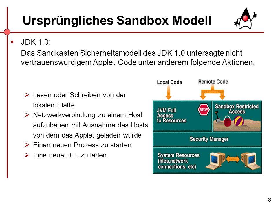 Ursprüngliches Sandbox Modell