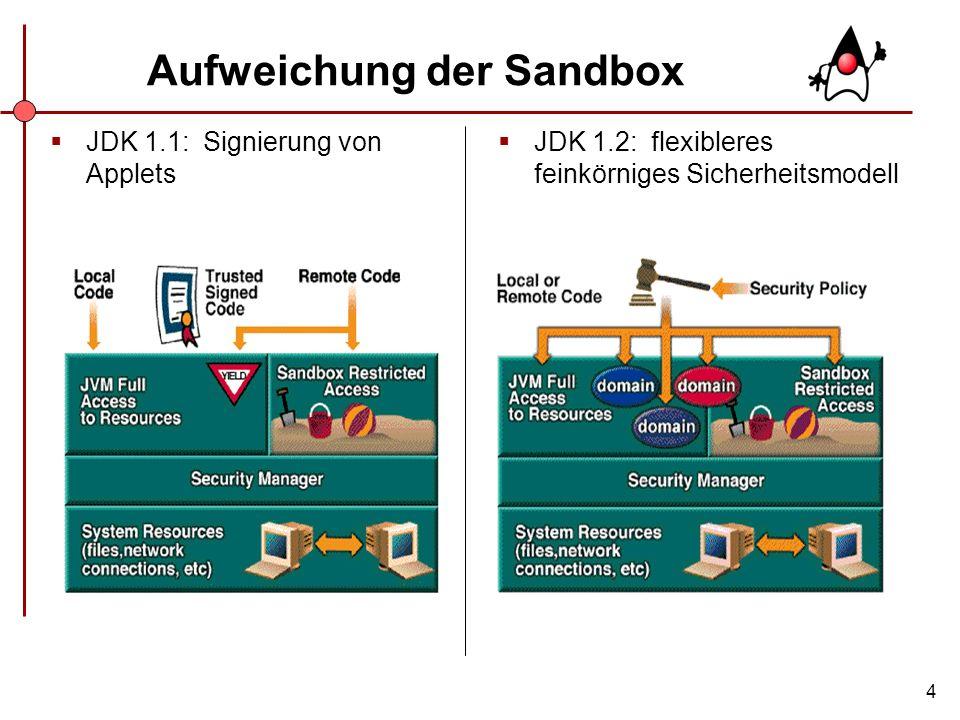 Aufweichung der Sandbox