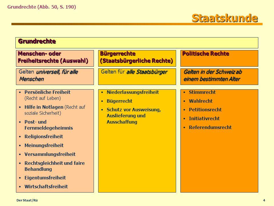 Staatskunde Grundrechte Menschen- oder Freiheitsrechte (Auswahl)