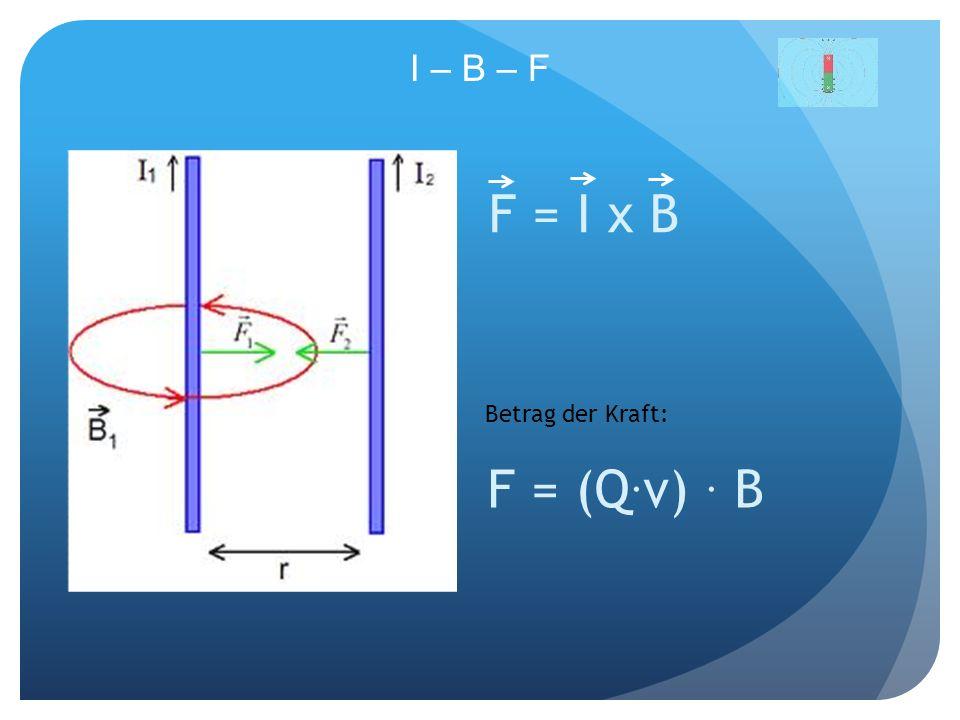 I – B – F F = I x B Betrag der Kraft: F = (Q.v) . B