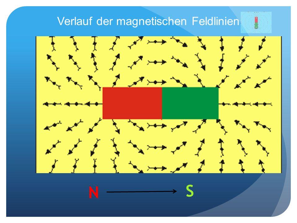 Verlauf der magnetischen Feldlinien