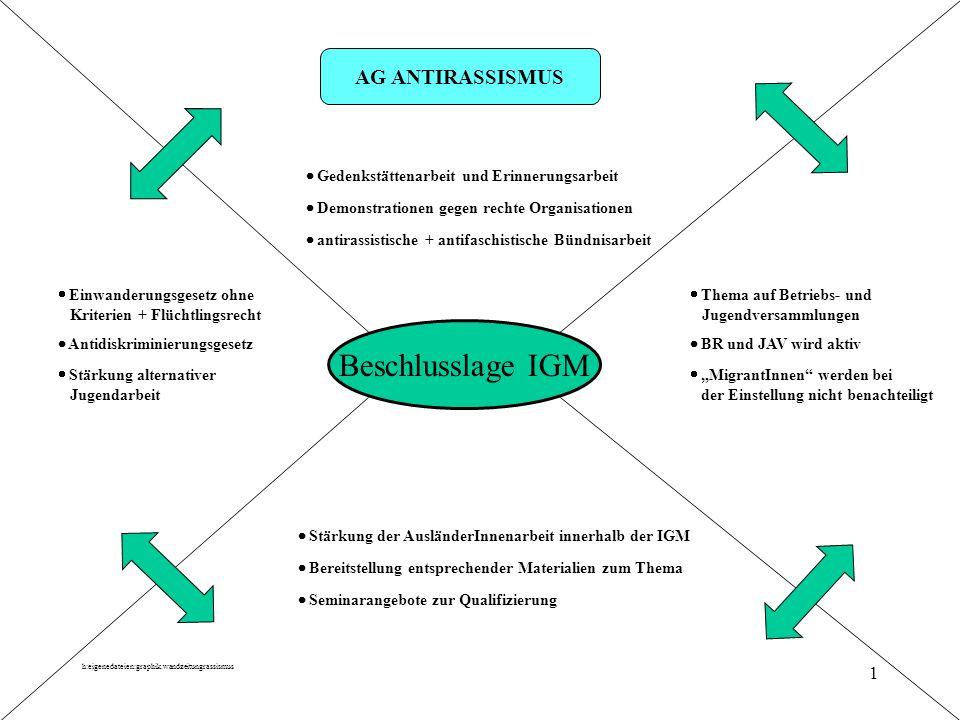 Beschlusslage IGM AG ANTIRASSISMUS