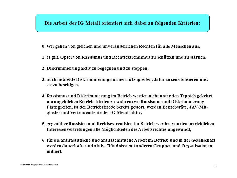 Die Arbeit der IG Metall orientiert sich dabei an folgenden Kriterien: