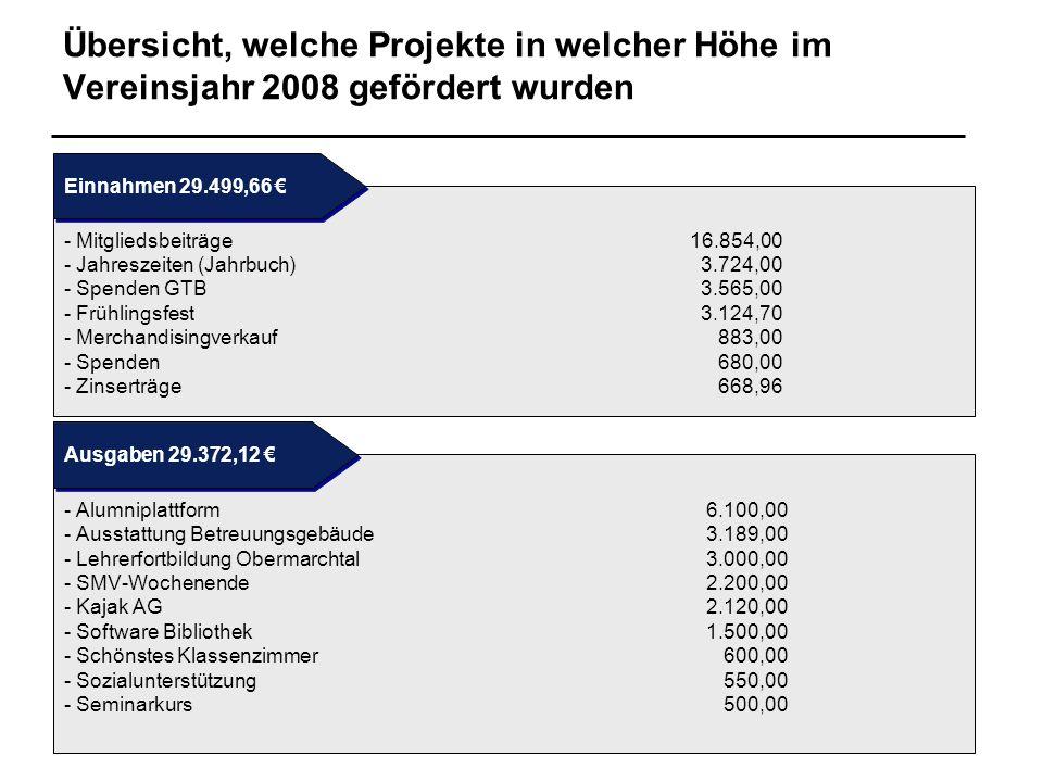 Übersicht, welche Projekte in welcher Höhe im Vereinsjahr 2008 gefördert wurden